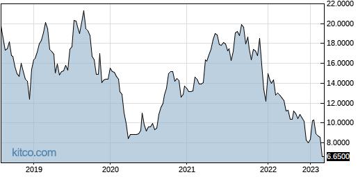 GMPXF 5-Year Chart