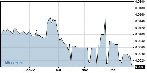 GNCA 1-Year Chart