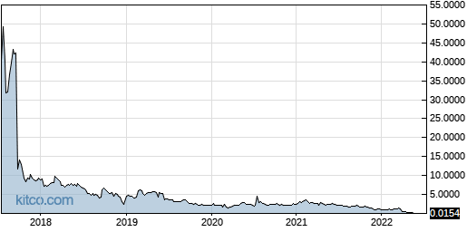 GNCA 5-Year Chart