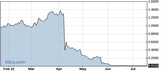GNCA 6-Month Chart