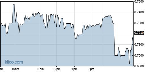 GNPX 1-Day Chart