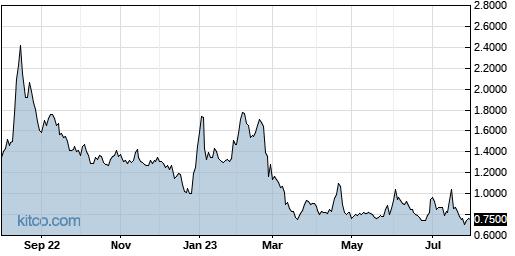 GNPX 1-Year Chart