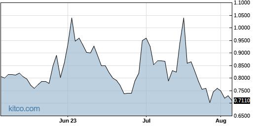 GNPX 3-Month Chart