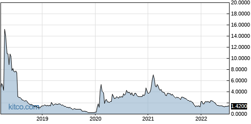 GNPX 5-Year Chart