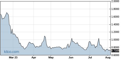 GNPX 6-Month Chart