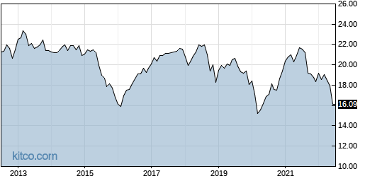 GOF 10-Year Chart