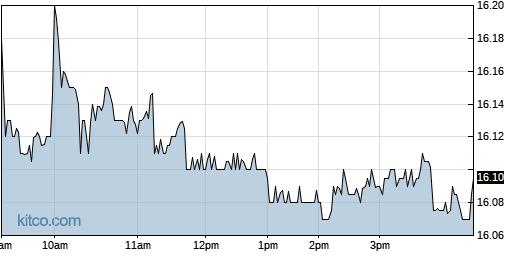 GOF 1-Day Chart