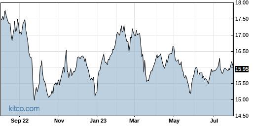 GOF 1-Year Chart