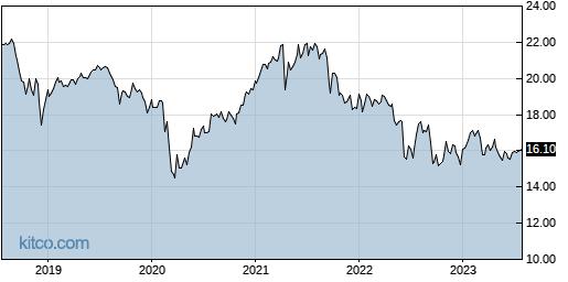 GOF 5-Year Chart