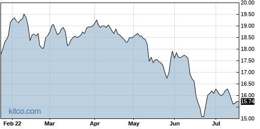 GOF 6-Month Chart