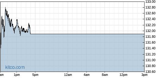 GOOG 1-Day Chart