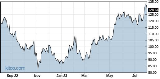 GOOG 1-Year Chart