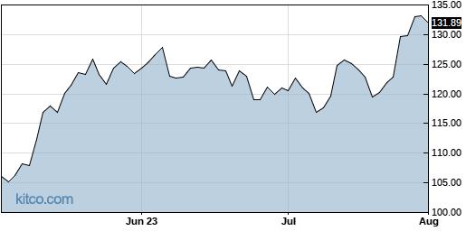 GOOG 3-Month Chart