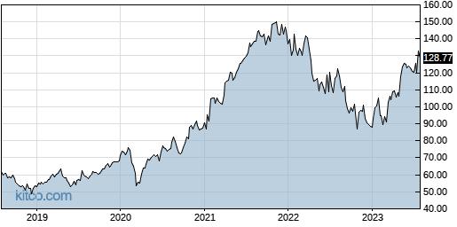 GOOG 5-Year Chart