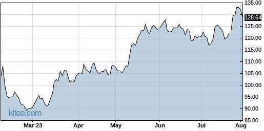 GOOG 6-Month Chart