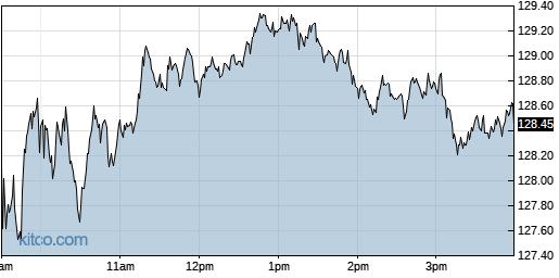 GOOGL 1-Day Chart