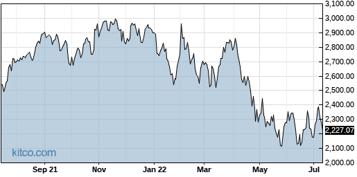 GOOGL 1-Year Chart