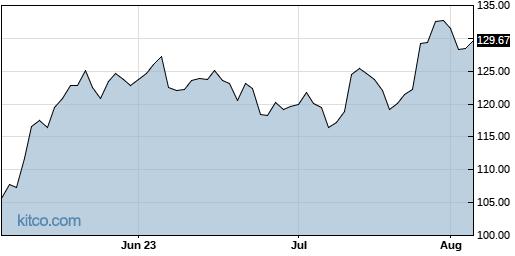 GOOGL 3-Month Chart
