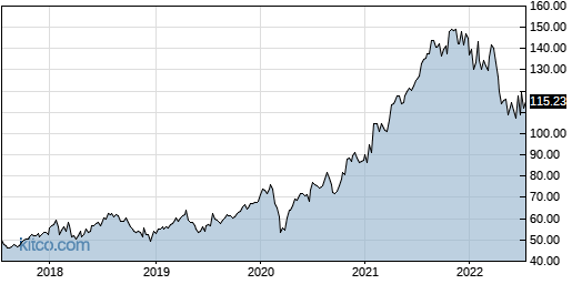 GOOGL 5-Year Chart