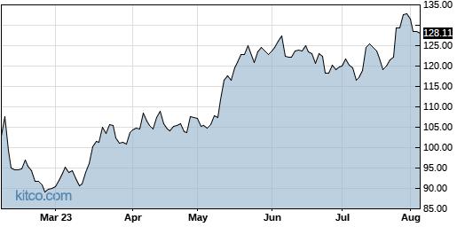 GOOGL 6-Month Chart