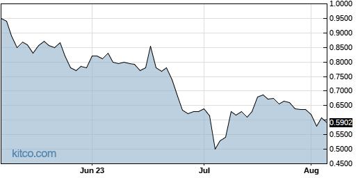 GORO 3-Month Chart