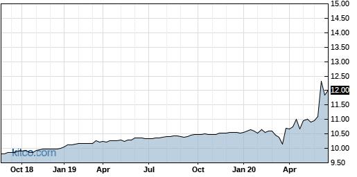 GPAQ 5-Year Chart