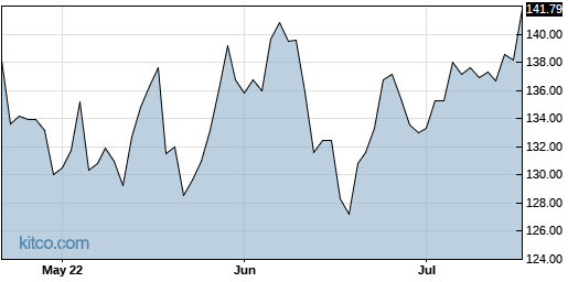 GPC 3-Month Chart