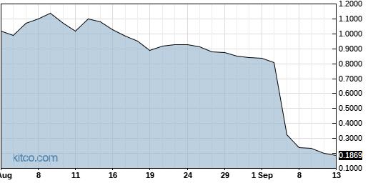 GPL 1-Year Chart