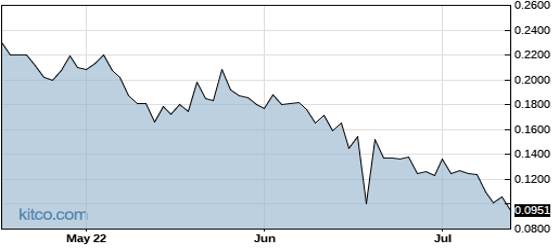 GPL 3-Month Chart