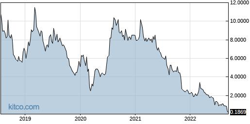 GPL 5-Year Chart