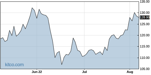 GPN 3-Month Chart