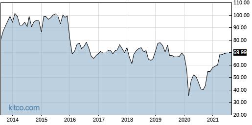 GRA 10-Year Chart