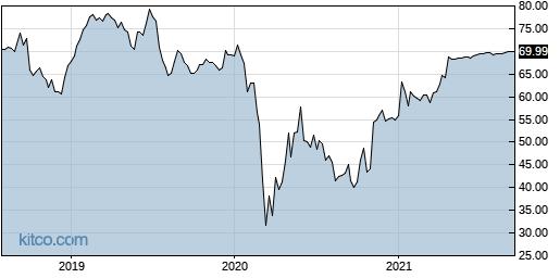 GRA 5-Year Chart