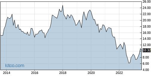 GRFS 10-Year Chart