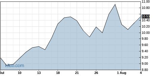 GRFS 1-Month Chart