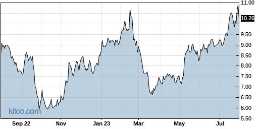 GRFS 1-Year Chart