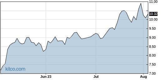 GRFS 3-Month Chart