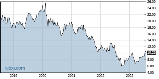 GRFS 5-Year Chart