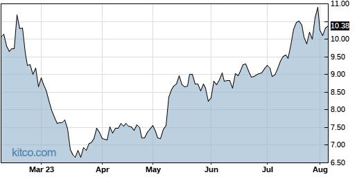 GRFS 6-Month Chart