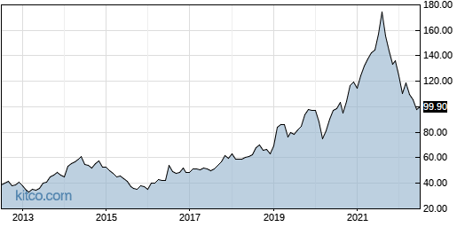 GRMN 10-Year Chart