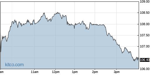 GRMN 1-Day Chart
