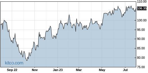 GRMN 1-Year Chart