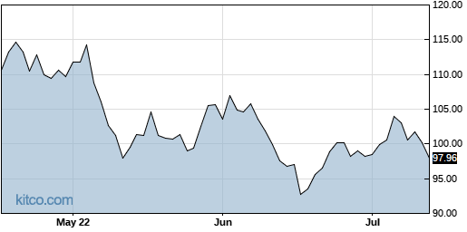 GRMN 3-Month Chart