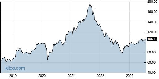 GRMN 5-Year Chart
