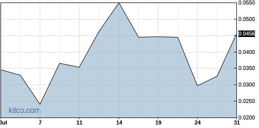 GRNBF 1-Month Chart