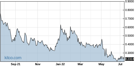 GRNBF 1-Year Chart