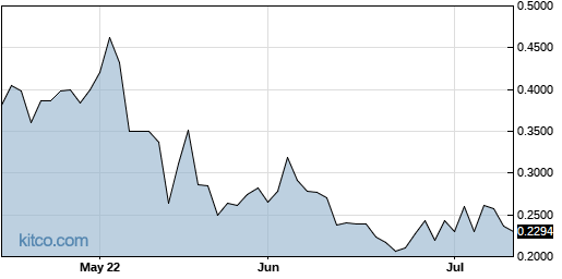 GRNBF 3-Month Chart