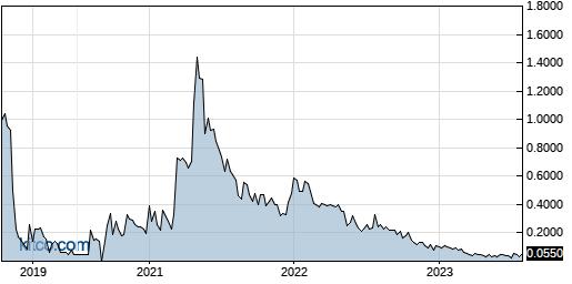 GRNBF 5-Year Chart