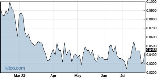 GRNBF 6-Month Chart