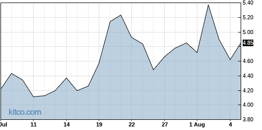 GRWG 1-Month Chart